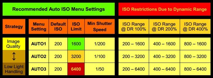 Auto-ISO-Chart