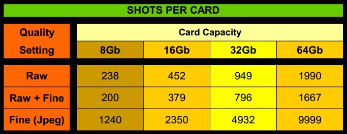 Card-Capacity-Chart