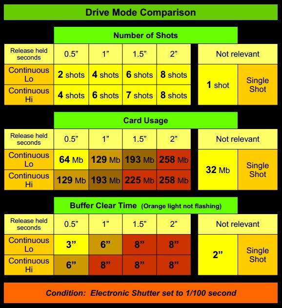 Drive-Mode-Chart