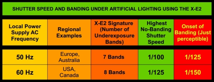 ES-Banding-Chart