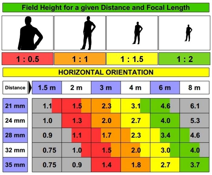 Lens-Scale-Chart-Vert