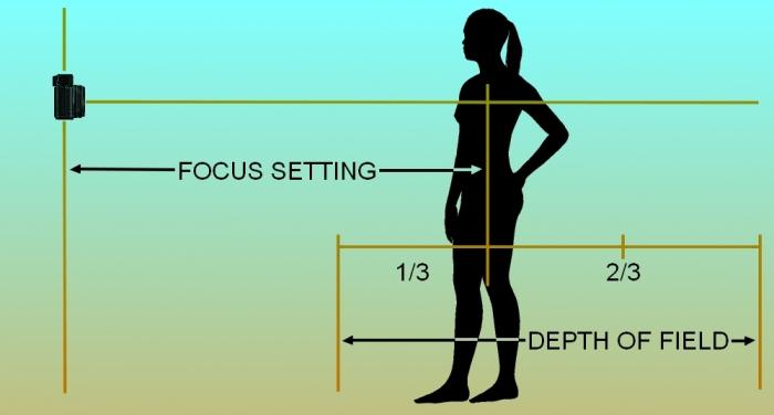 Zone-Focus-Schematic