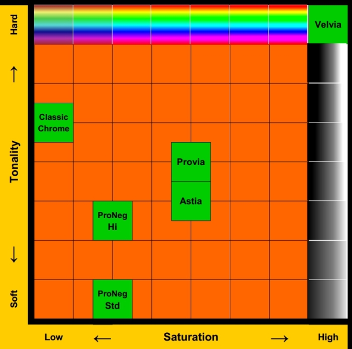 Film-Sims-Chart