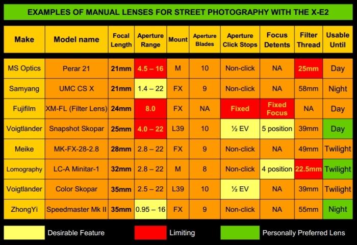 Manual-Lenses-Chart
