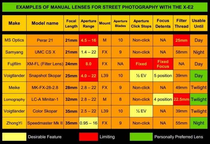 Manual-Lenses-Chart