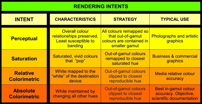 rendering-intents