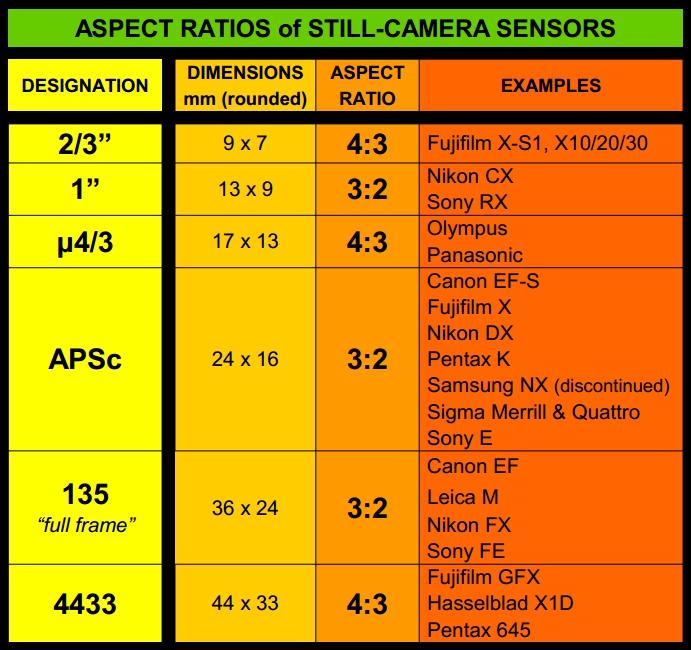 sensor-aspect-ratios-chart